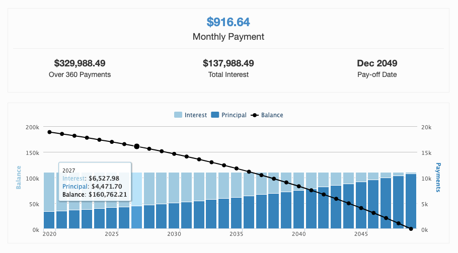 A screenshot of an amortization table showing a monthly payment of $916.64 with a line and bar graph, indicating your principal and interest over a 30 year period.