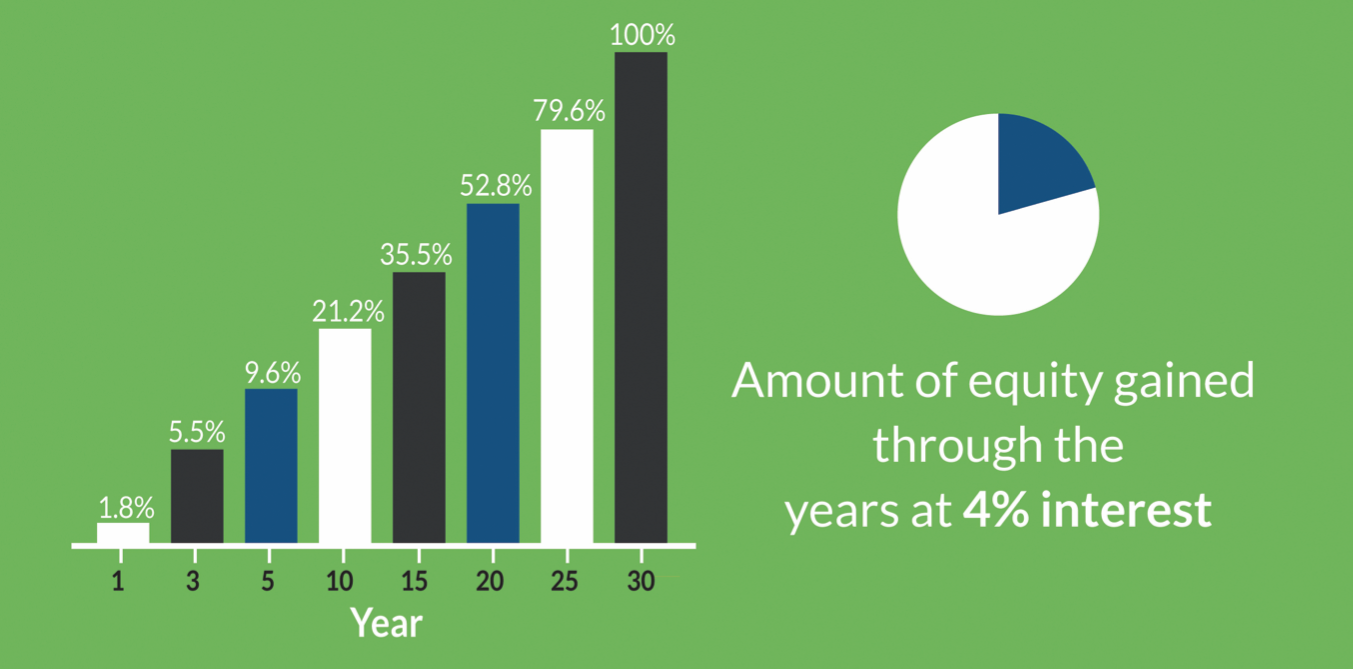 A graphic with a green background and a bar graph showing the amount of equity gained over the years using 4% interest.