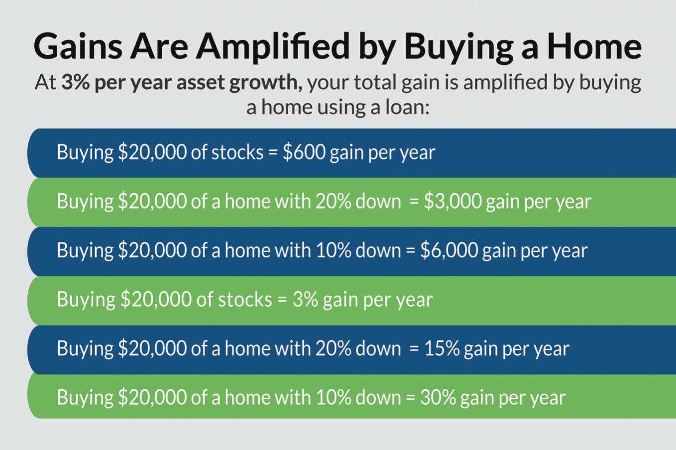 """A graphic with grey background reading """"Gains are amplified by buying a home"""". It shows the money and percentage gains per year using a 3% per year asset growth figure."""