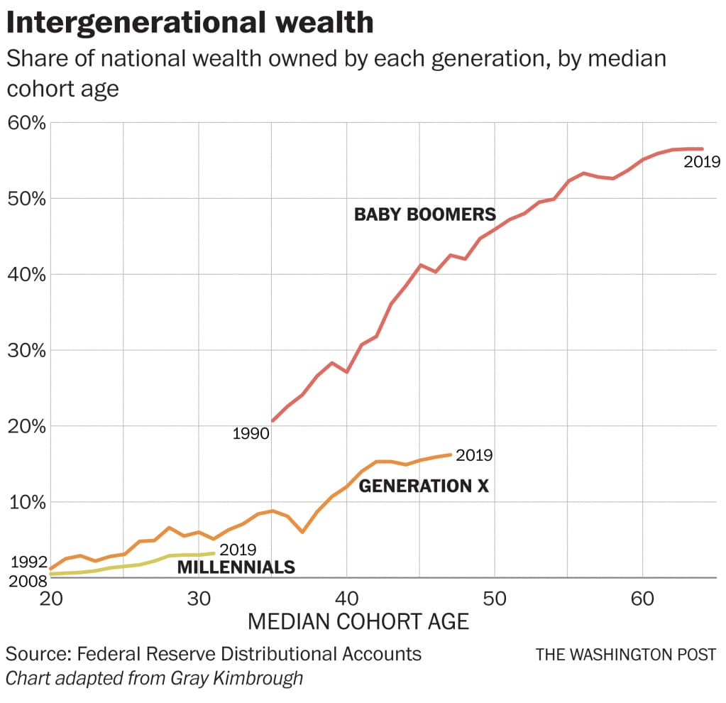 This chart shows the average wealth by age for the baby boomers, generation X, and millennials, and how far behind millennials are in accumulating wealth versus the previous generations.