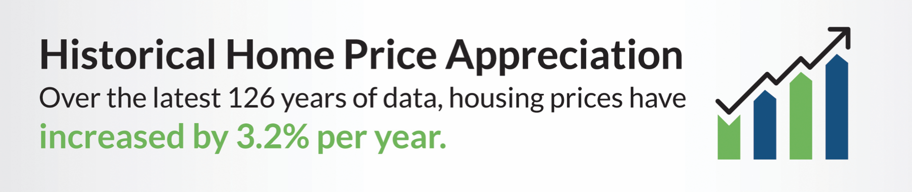 A graphic with an upward moving bar graph that states that housing prices have increased by 3.2% per year.