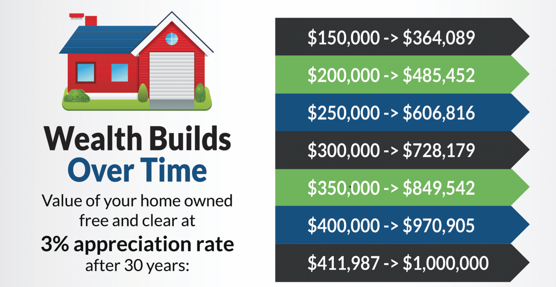 A graphics with a cartoon drawing of a house on the left, and some different numbers on the right that shows what your house is worth after 30 years of ownership with 3% appreciate rate per year. A $411,987 house turns into one million dollars after 30 years.
