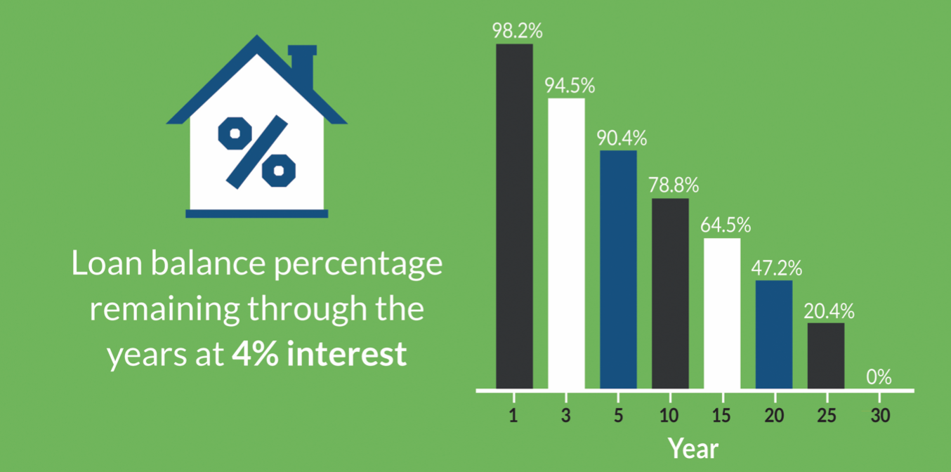A graphic with green background and a cartoon drawing of a house with a % sign in the middle of it. On the right side it shows a bar graph indicating what percent of the loan balance remains after a certain amount of years.