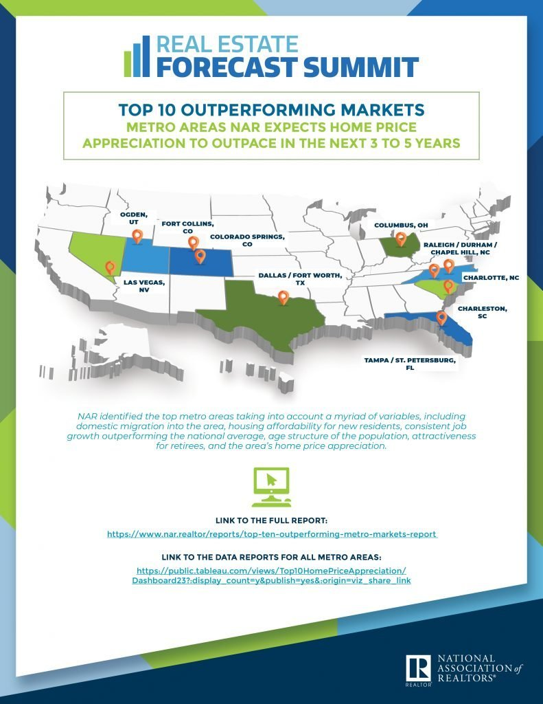 This infographic shows the NAR top 10 markets.