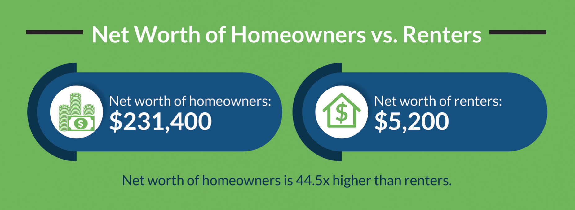 A graphic that shows two big numbers - $231,400 is the average net worth of homeowners, and $5,200 is the average net worth of renters.