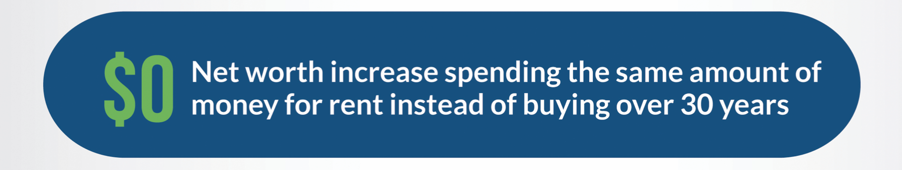"""A graphic with a blue background and rounded edges that reads """"$0 net worth increase spending the same amount of money for rent instead of buying over 30 years."""""""