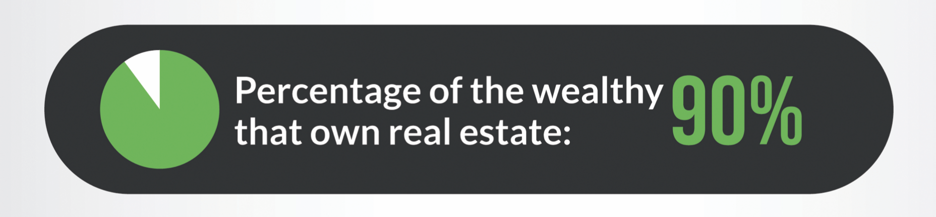 A graphic with rounded edges and a dark background that reads 90% of wealthy people get that way through real estate ownership.
