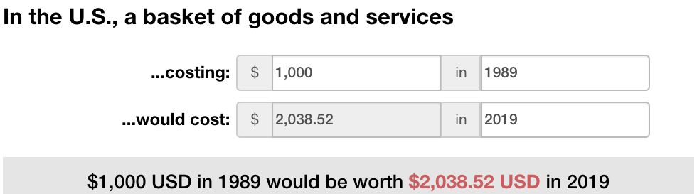 A screenshot of text that reads $1,000 in 1989 would be worth $2,038.15 in 2019 adjusted for inflation.