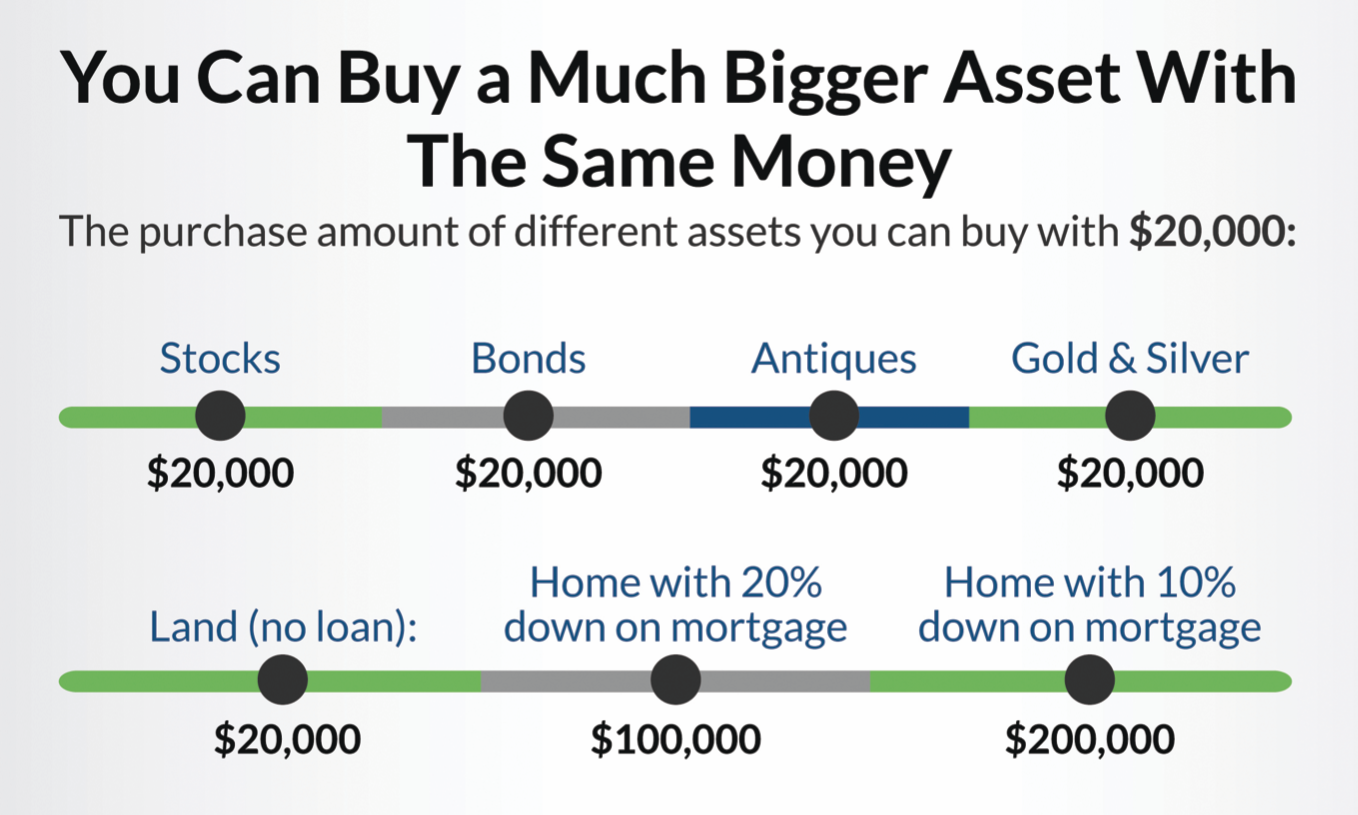 """A graphic with a light grey background that reads """"You can buy a much bigger asset with the same money"""". At the bottom it compares buying a house with $20,000 down to stocks, bond, antiques, gold & silver, land, and most importantly a home with 20% down payment. This shows that you can buy 500% more of an asset by using a loan."""