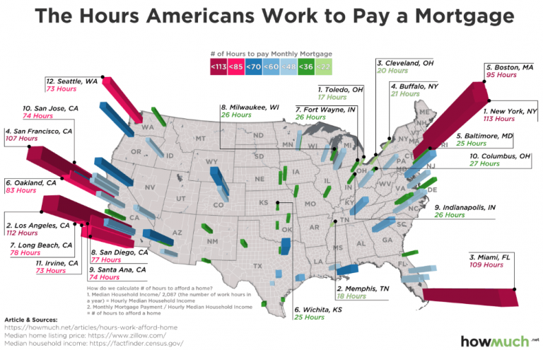 Visualization showing how many work hours are required to pay an average mortgage in cities around the U.S.