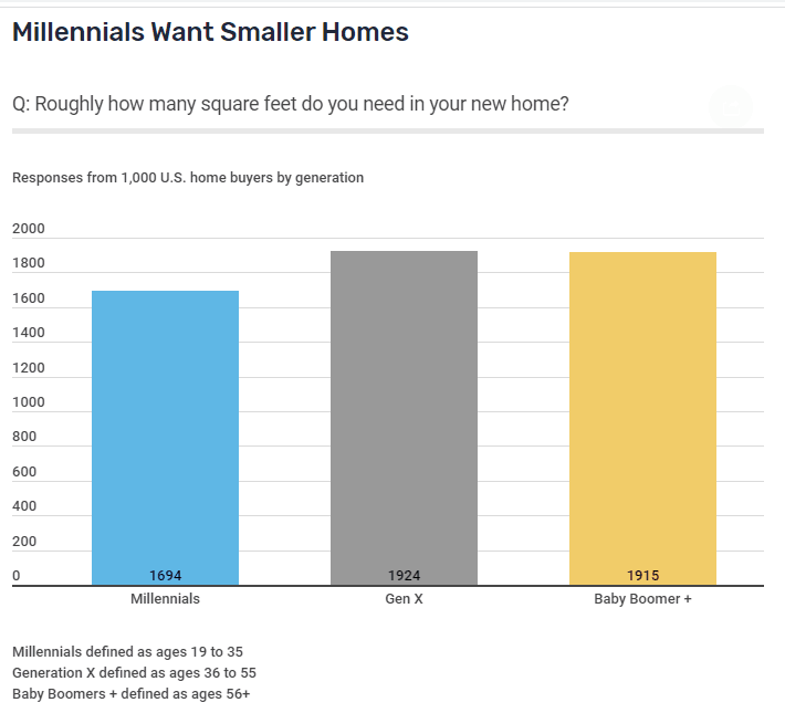 This chart compares how many square feet potential homebuyers want by generation.