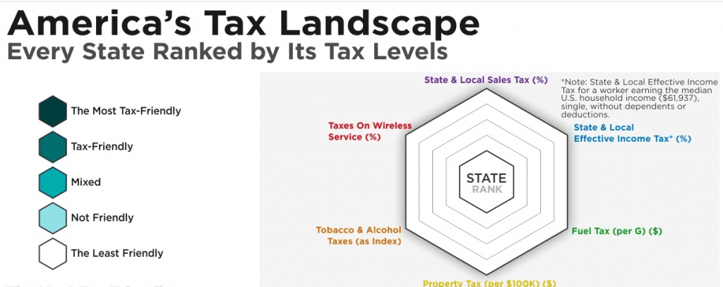 This graphic explains how howmuch.net ranked state tax levels