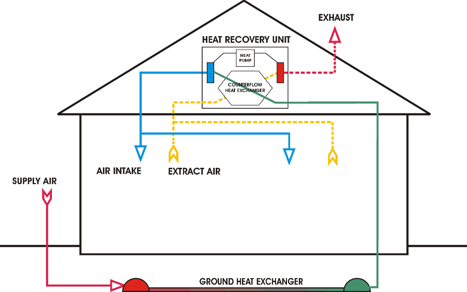 This graphic shows visually how a heat recovery ventilation system works.