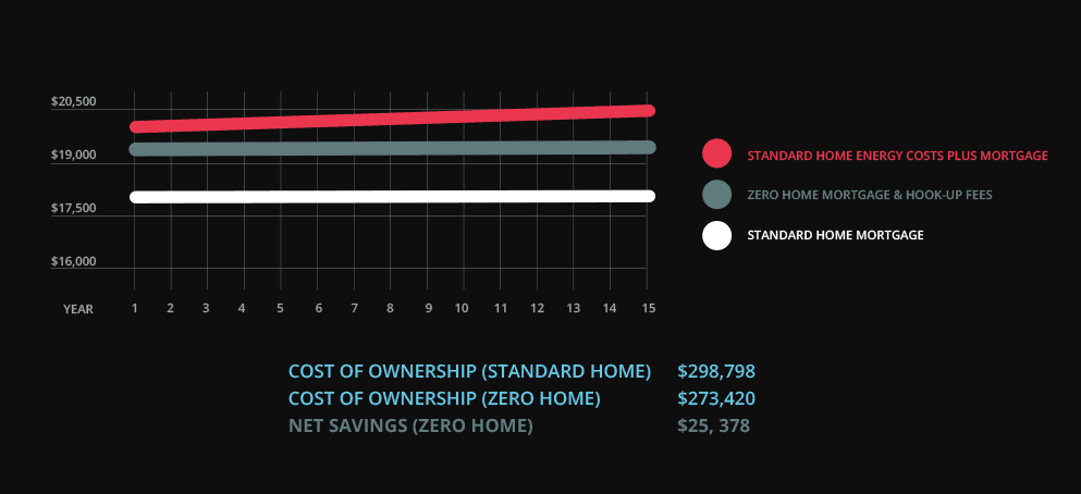 This graphic shows the savings of owning a net-zero home over time.