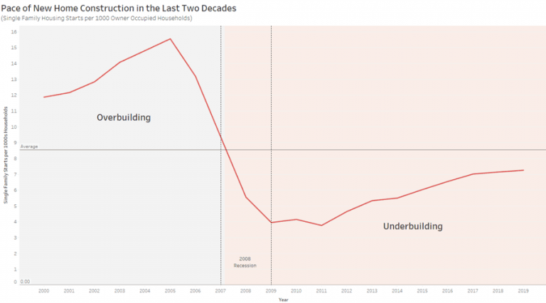 This chart shows the pace of new home construction in the last two decades.