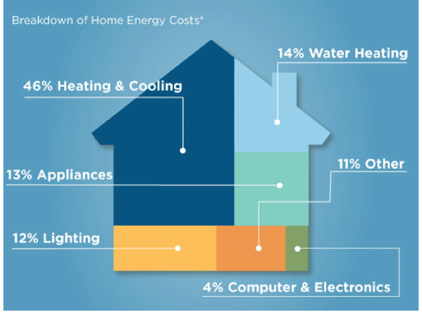 A picture of a house diagram showing the components of a net-zero house. Includes heating and cooling, water heating, appliances, lighting, electronics, and others.
