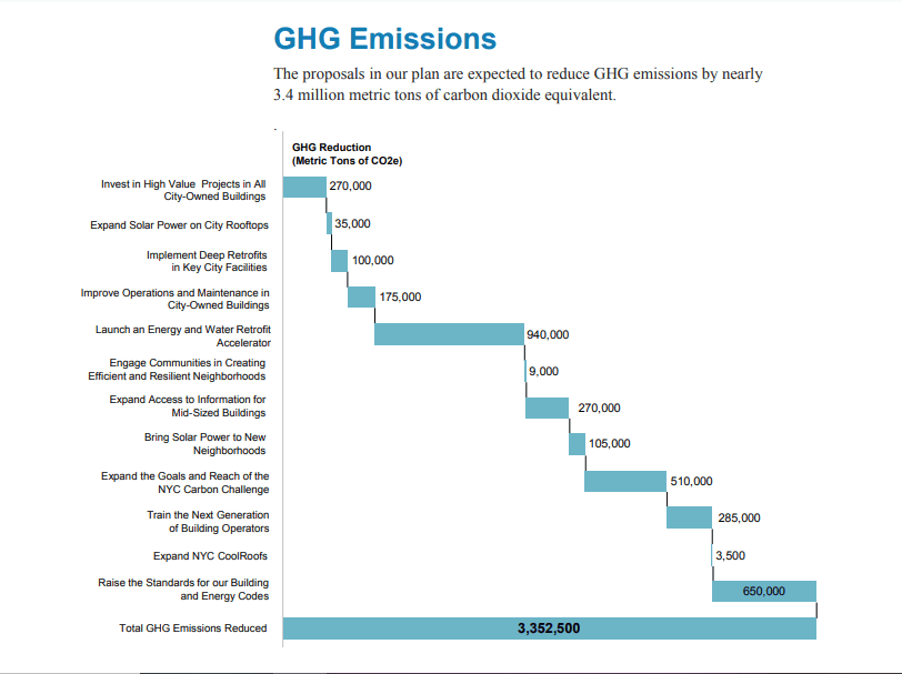 This graph shows NYC plans to reduce greenhouse gas emissions