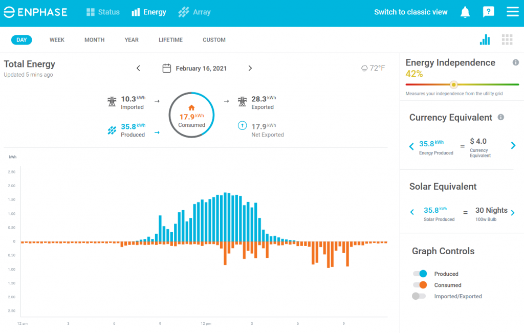 A picture from our Enphase Enlighten app, showing solar production in blue and home usage in orange throughout the day.