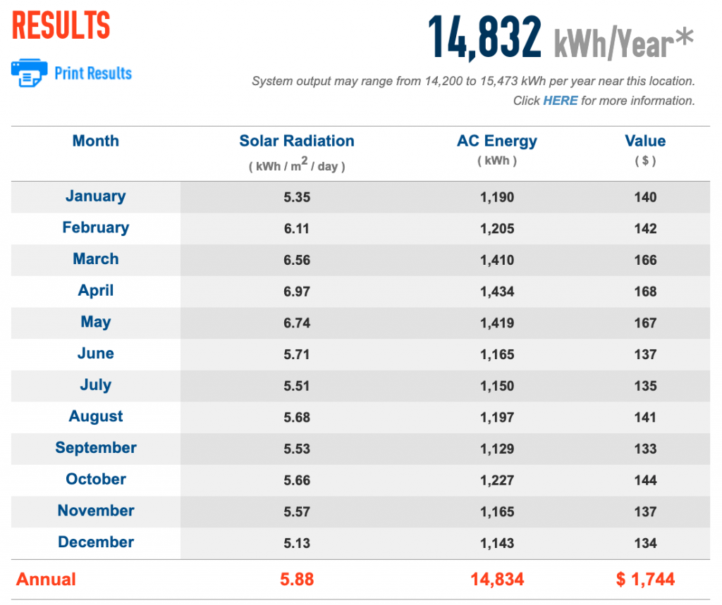Results of the NREL PV Watts solar energy calculator showing 14,832 annual kilowatt hours produced per year.
