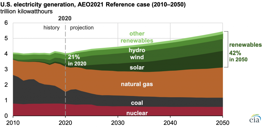 A graph of U.S. Electricity Generation from Different Sources 2010-2050. Shows the level of renewables at 42% compared to traditional fuel sources.