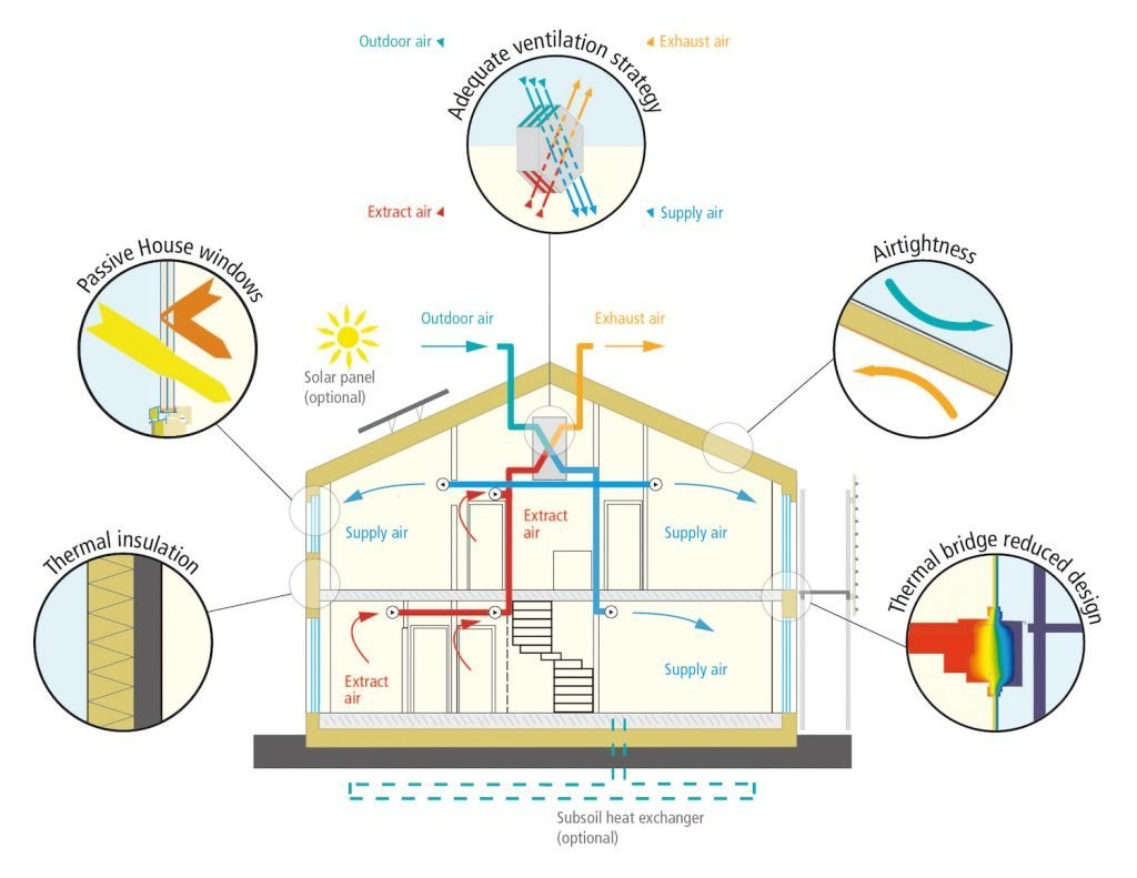 A diagram of the cutout of the side of a house, showing how air, water, solar energy, and mechanical systems all work together to reduce energy usage.