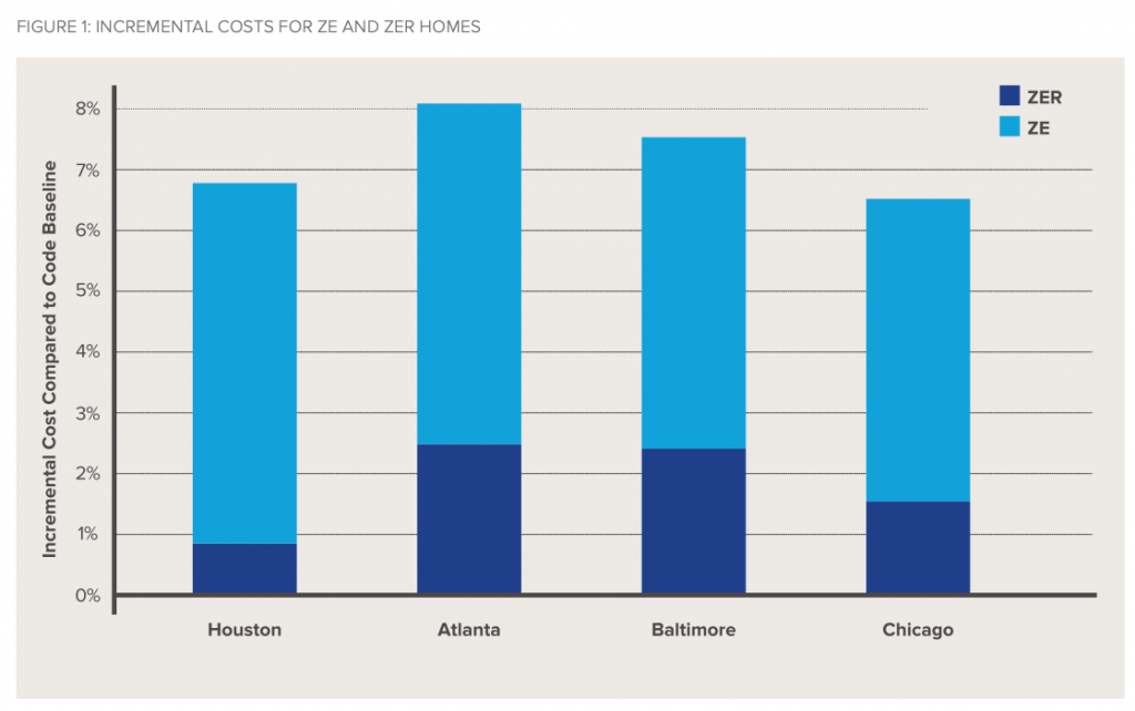 A bar graph showing Houston, Atlanta, Baltimore, and Chicago metrics on the incrementally higher cost of net-zero homes of about 6-8%