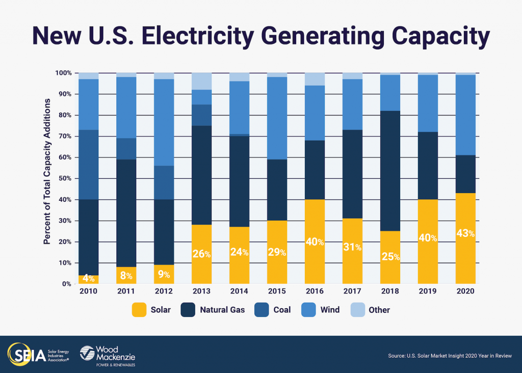A graph from SEIA showing New U.S. Electricity Generating Capacity, showing a bar graph from 2010 to 2020 with solar, natural gas, coal, wind, and other energy sources throughout the country. The bars in yellow show an upward trend, indicating the solar energy industry's rapid growth.