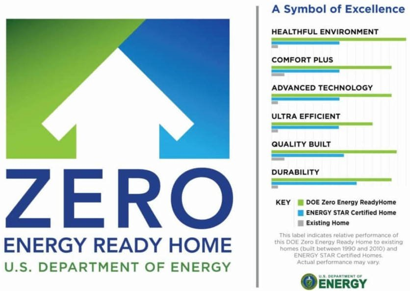 A logo of the Zero Energy Ready Home logo from the U.S. Department of Energy showing the logo itself and a few components like Healthful Environment, Comfort, Efficiency, etc and how each of them is important to the program.