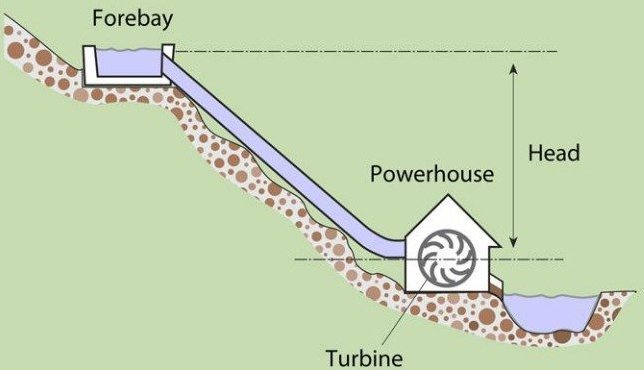An illustration with a green background showing how water is channeled from a higher elevation on a stream to a hydro turbine in the lower elevation, creating a constant flow of water that spins the turbine to produce energy.