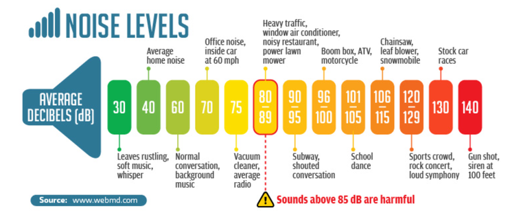 A diagram of WebMD's Noise Levels decibel chart. Low noise levels are green and around 30-70, and it goes to red at 120-140 levels.