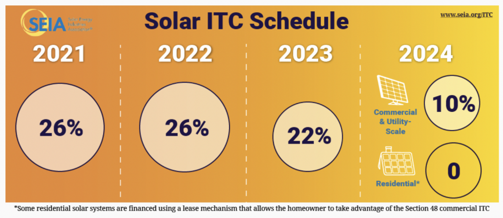 A diagram of the tax credit schedule extension, showing a yellow and orange background with circles for each year. 2021 is 26%, 2022 is 26%, 22% is 2023 and 2024 shows a 10% tax credit for commercial customers only.