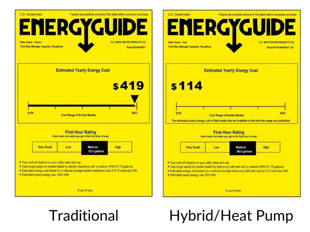 A picture of two Energy Guide labels.
